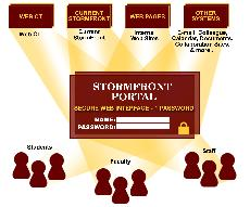 Portal to bring changes to Simpson Web site