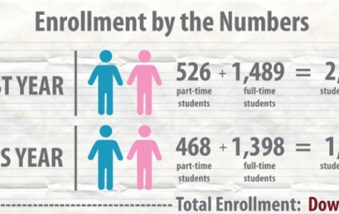 Simpson struggles with enrollment