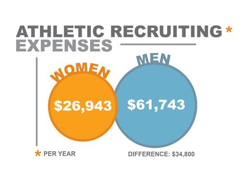 Men%2C+women+athletic+numbers+vary