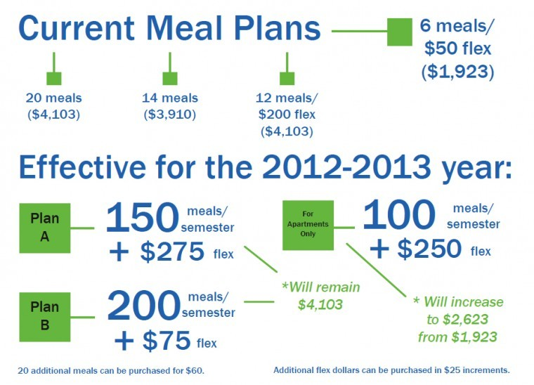 New meal plan system to be implemented beginning 2012-2013