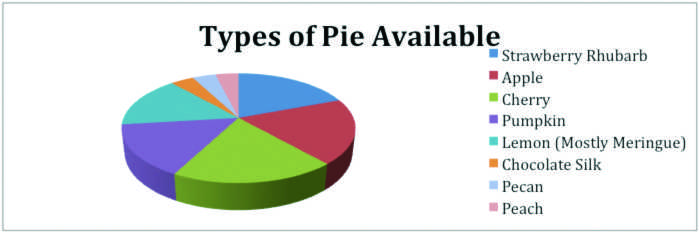 Pfeiffer Survival Guide: Bring back Pie Day Friday