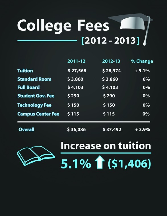 Tuition increases 5.1 percent