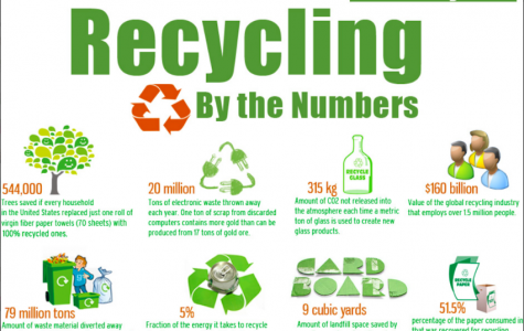 Recycling industry strives to educate