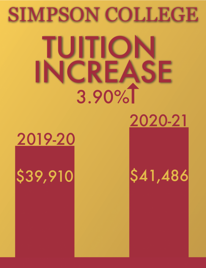 Comprehensive Fee, Tuition Increase for the 2020-2021 School Year