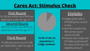 Students react to third round of stimulus checks