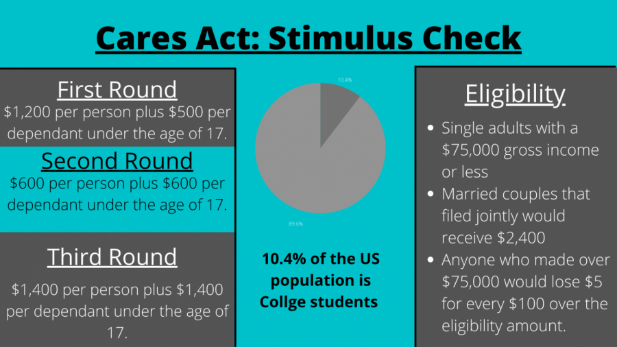 Students react to third round of stimulus checks