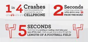 Distracted driving statistics.