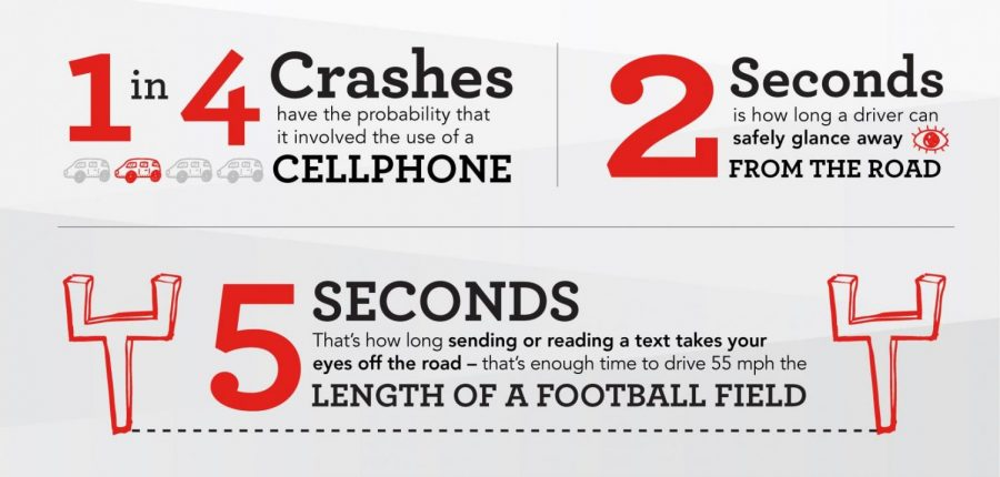 Distracted driving statistics.